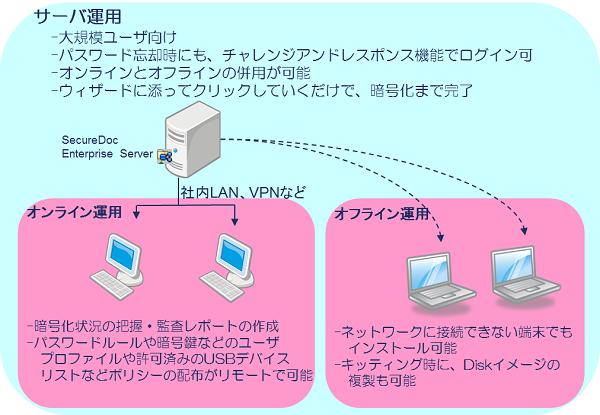 iDATEN(韋駄天)| BitLockerの様々な問題点は全てSecureDocで