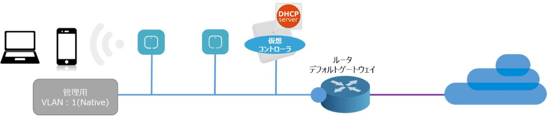 iDATEN(韋駄天)| Wireless 第3回 「Cisco Mobility Express