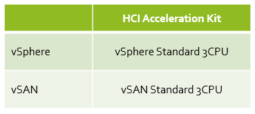 HCI Acceleration Kit