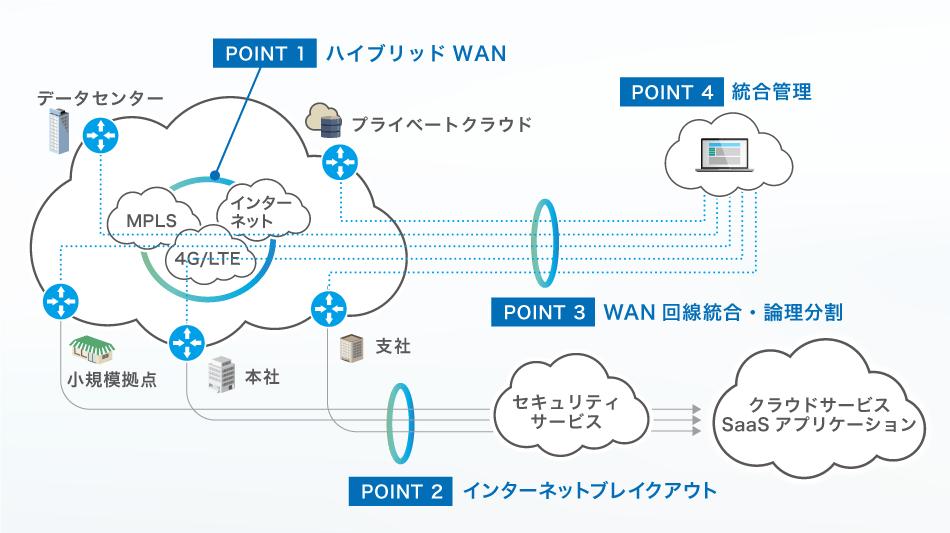 iDATEN(韋駄天)| SD-WAN販売支援サイト