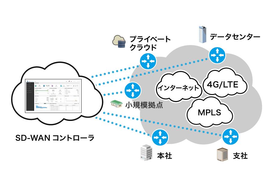 SD-WAN販売支援サイト
